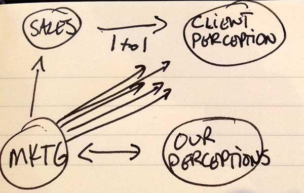 sales-marketring-perception
