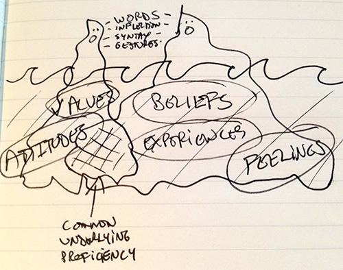 iceberg effect of communication