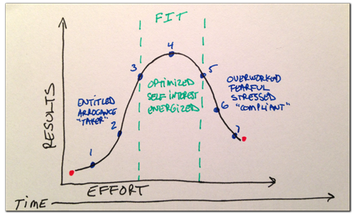 The FIT Results-Effort-Time Graph by Greg Chambers