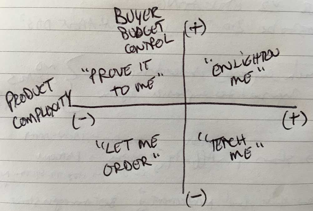 buyer-product-complexity-grid