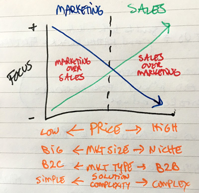 Sales or Marketing