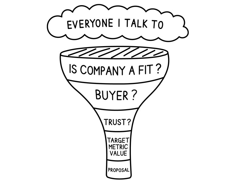 a-sales-cycle-to-adhere-to