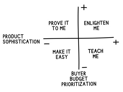 budget-prioritization-product-sophistication