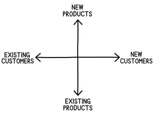 new-existing-customers-products