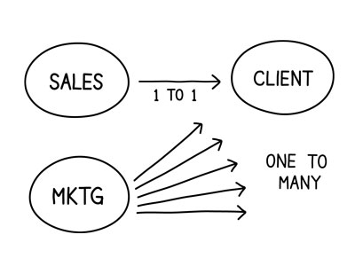 sales-marketing-one-to-one