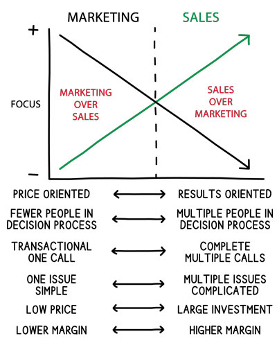 Marketing-or-Sales-Focus-v2-400